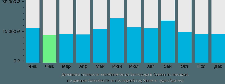 Динамика стоимости авиабилетов из Белгорода в Казань по месяцам