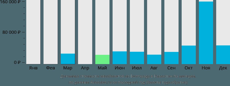 Динамика стоимости авиабилетов из Белгорода в Казахстан по месяцам