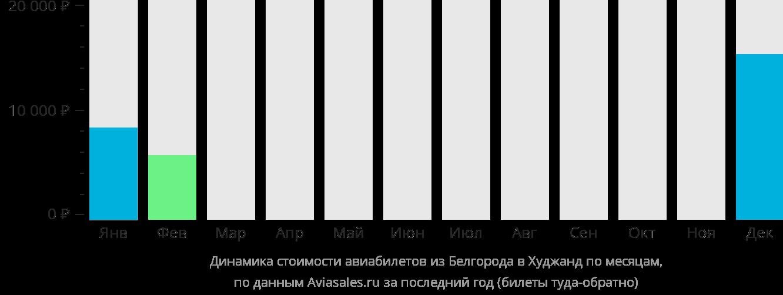 Динамика стоимости авиабилетов из Белгорода в Худжанд по месяцам