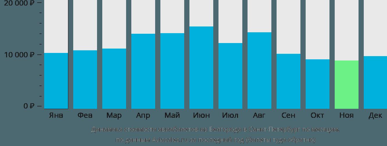 Динамика стоимости авиабилетов из Белгорода в Санкт-Петербург по месяцам