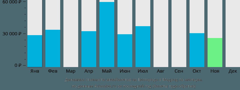 Динамика стоимости авиабилетов из Белгорода в Мадрид по месяцам