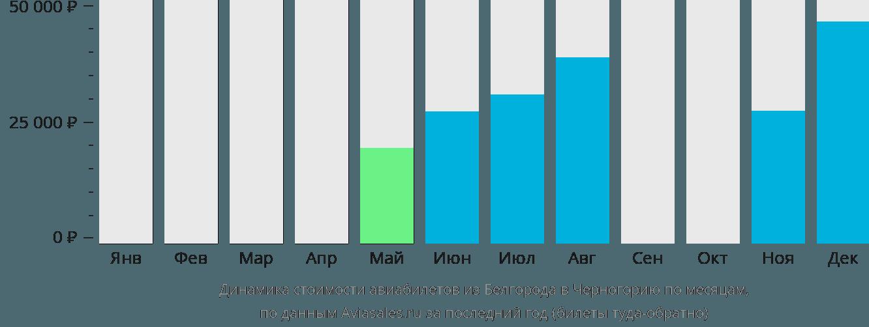 Динамика стоимости авиабилетов из Белгорода в Черногорию по месяцам