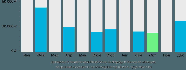 Динамика стоимости авиабилетов из Белгорода в Милан по месяцам