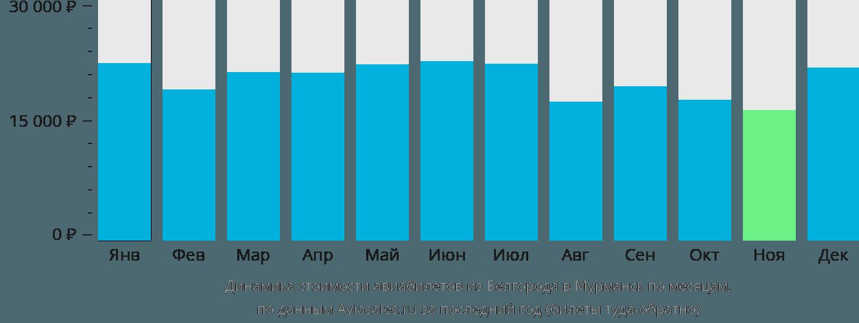 Динамика стоимости авиабилетов из Белгорода в Мурманск по месяцам