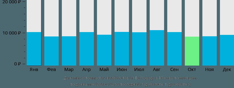 Динамика стоимости авиабилетов из Белгорода в Москву по месяцам