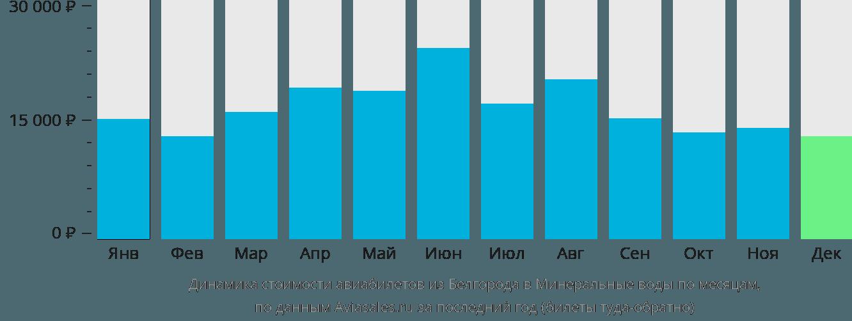 Динамика стоимости авиабилетов из Белгорода в Минеральные воды по месяцам