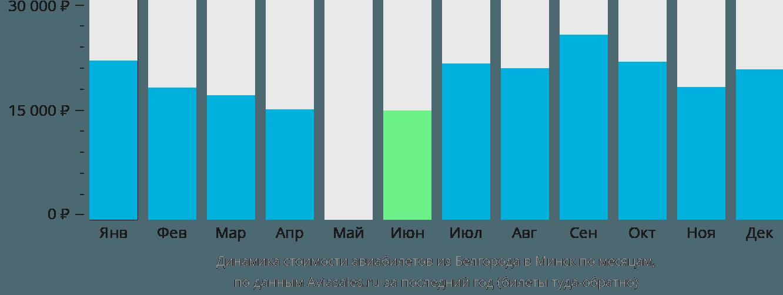 Динамика стоимости авиабилетов из Белгорода в Минск по месяцам