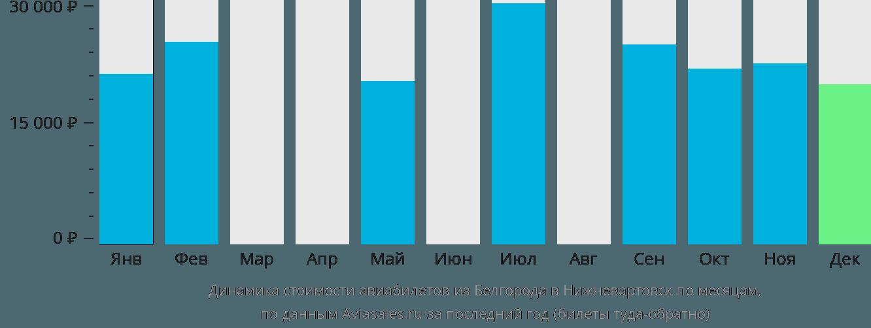 Динамика стоимости авиабилетов из Белгорода в Нижневартовск по месяцам