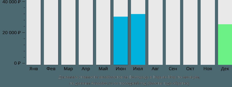 Динамика стоимости авиабилетов из Белгорода в Нарьян-Мар по месяцам