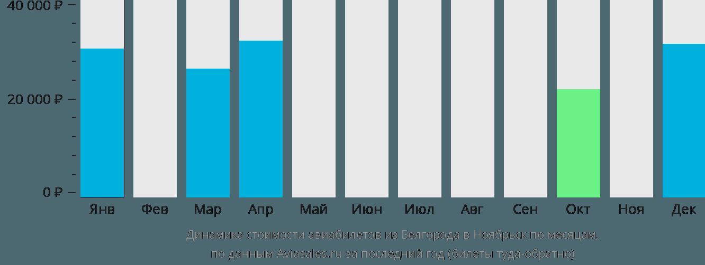 Динамика стоимости авиабилетов из Белгорода в Ноябрьск по месяцам