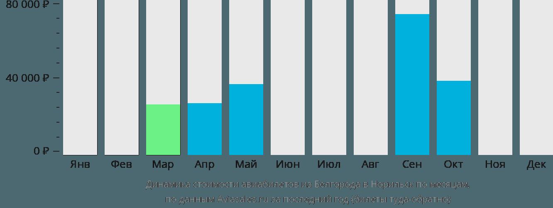 Динамика стоимости авиабилетов из Белгорода в Норильск по месяцам