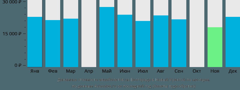 Динамика стоимости авиабилетов из Белгорода в Новый Уренгой по месяцам
