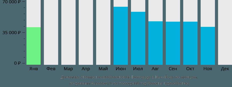 Динамика стоимости авиабилетов из Белгорода в Нью-Йорк по месяцам