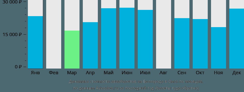 Динамика стоимости авиабилетов из Белгорода в Омск по месяцам