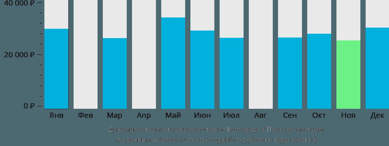 Динамика стоимости авиабилетов из Белгорода в Прагу по месяцам