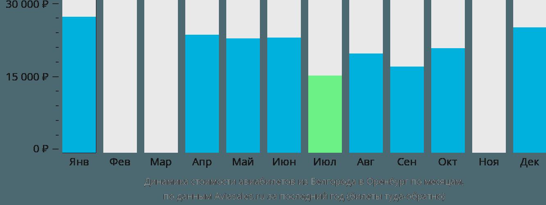 Динамика стоимости авиабилетов из Белгорода в Оренбург по месяцам