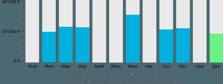 Динамика стоимости авиабилетов из Белгорода в Ригу по месяцам