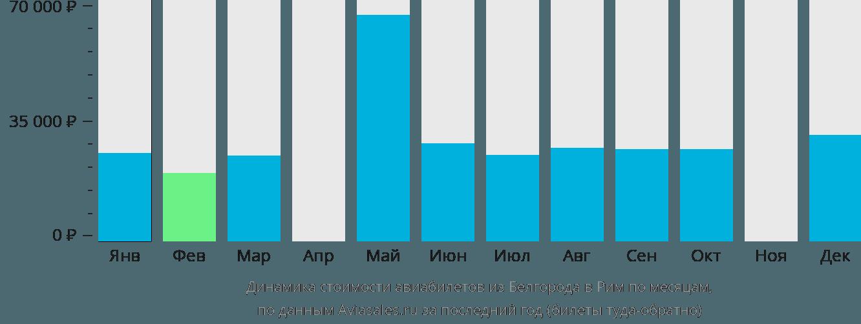 Динамика стоимости авиабилетов из Белгорода в Рим по месяцам