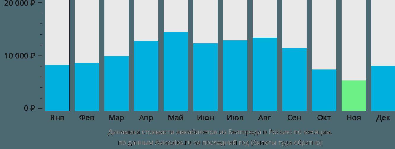 Динамика стоимости авиабилетов из Белгорода в Россию по месяцам