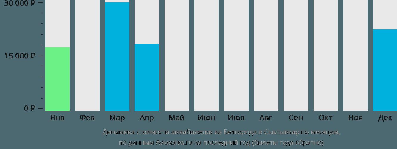 Динамика стоимости авиабилетов из Белгорода в Сыктывкар по месяцам
