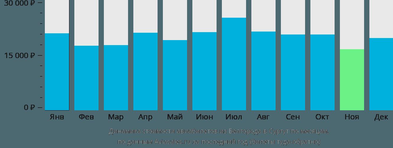 Динамика стоимости авиабилетов из Белгорода в Сургут по месяцам