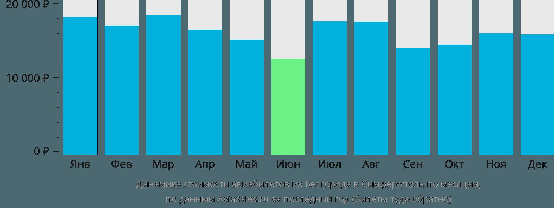 Динамика стоимости авиабилетов из Белгорода в Симферополь (Крым) по месяцам