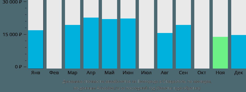 Динамика стоимости авиабилетов из Белгорода в Ставрополь по месяцам