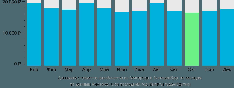 Динамика стоимости авиабилетов из Белгорода в Екатеринбург по месяцам