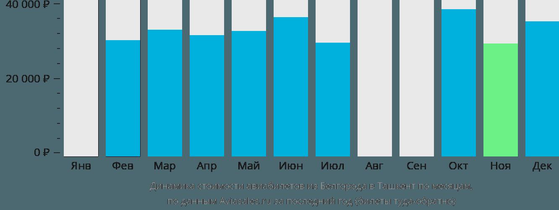 Динамика стоимости авиабилетов из Белгорода в Ташкент по месяцам