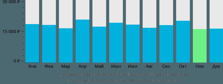 Динамика стоимости авиабилетов из Белгорода в Тюмень по месяцам