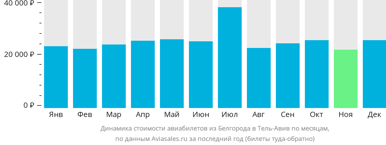 Динамика стоимости авиабилетов из Белгорода в Тель-Авив по месяцам