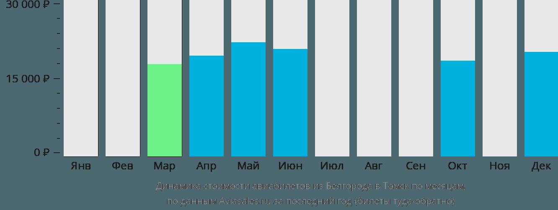 Динамика стоимости авиабилетов из Белгорода в Томск по месяцам
