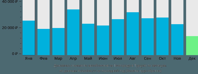 Динамика стоимости авиабилетов из Белгорода в Турцию по месяцам