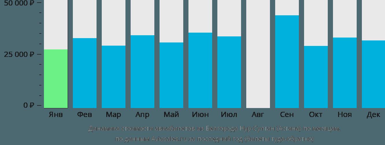 Динамика стоимости авиабилетов из Белгорода в Астану по месяцам