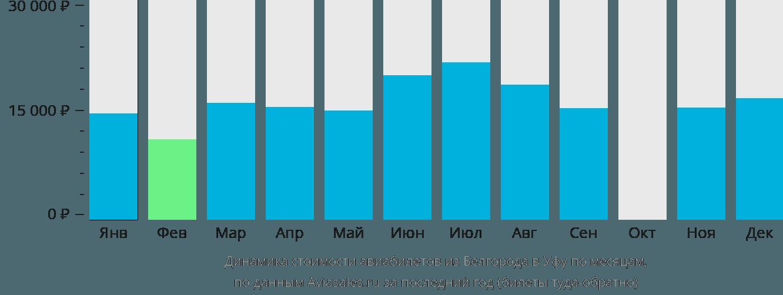 Динамика стоимости авиабилетов из Белгорода в Уфу по месяцам