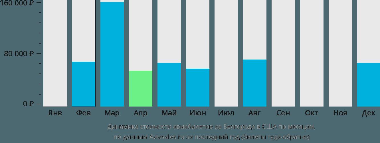 Динамика стоимости авиабилетов из Белгорода в США по месяцам
