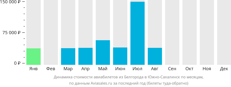 Динамика стоимости авиабилетов из Белгорода в Южно-Сахалинск по месяцам
