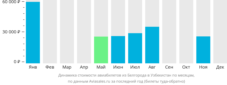 Динамика стоимости авиабилетов из Белгорода в Узбекистан по месяцам