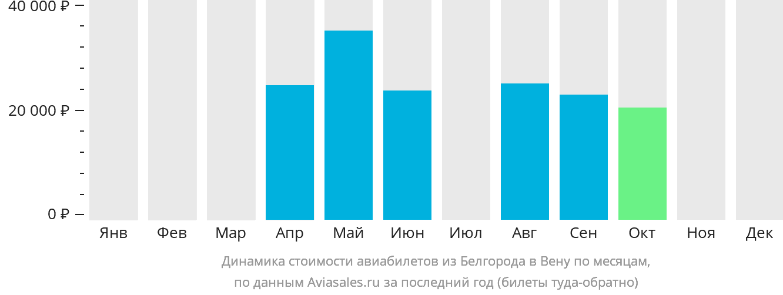 Динамика стоимости авиабилетов из Белгорода в Вену по месяцам