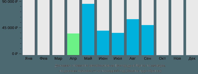 Динамика стоимости авиабилетов из Белгорода в Якутск по месяцам