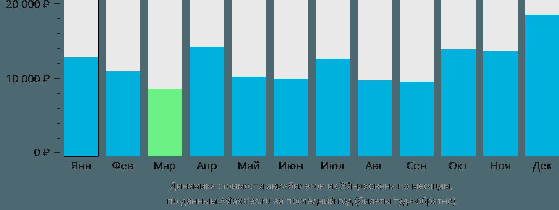 Динамика стоимости авиабилетов из Эйндховена по месяцам