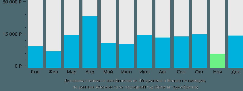 Динамика стоимости авиабилетов из Эйндховена в Малагу по месяцам