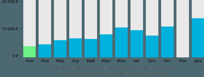 Динамика стоимости авиабилетов из Эйндховена в Аликанте по месяцам