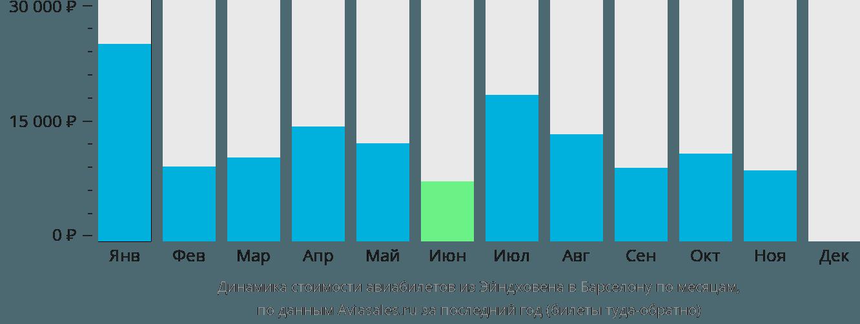 Динамика стоимости авиабилетов из Эйндховена в Барселону по месяцам