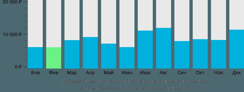 Динамика стоимости авиабилетов из Эйндховена в Будапешт по месяцам