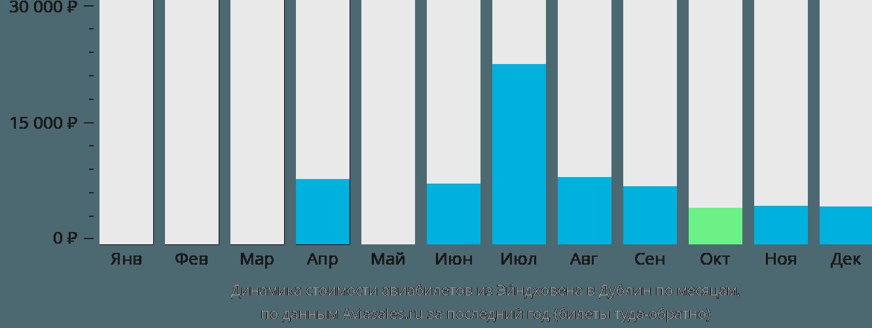 Динамика стоимости авиабилетов из Эйндховена в Дублин по месяцам