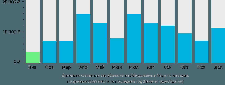 Динамика стоимости авиабилетов из Эйндховена в Фару по месяцам