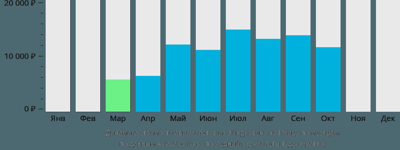 Динамика стоимости авиабилетов из Эйндховена на Ибицу по месяцам