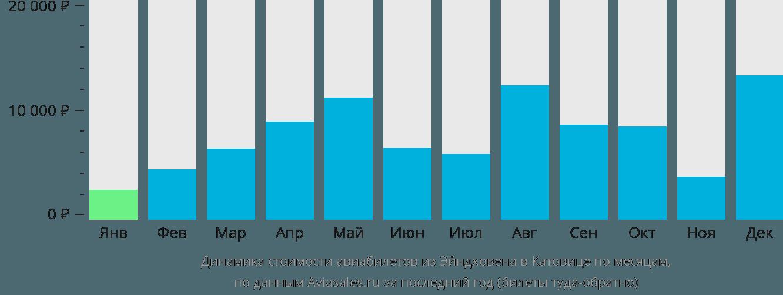 Динамика стоимости авиабилетов из Эйндховена в Катовице по месяцам