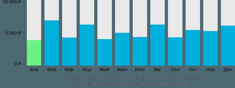 Динамика стоимости авиабилетов из Эйндховена в Лондон по месяцам